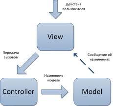 Программируем на Java. Механизм Модель-вид-контроллер